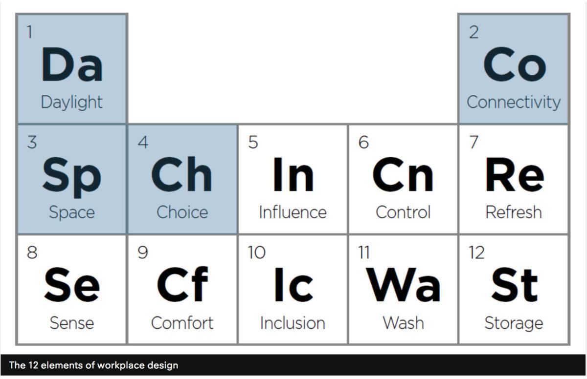 12 Elements
